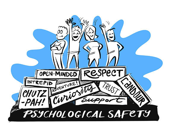 Building psychological safety involves respect, support, curiosity, candour, trust, and being open-minded