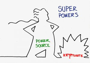 Draw an outline of a superhero, and label it with your super powers, your energy source, and your kryptonite